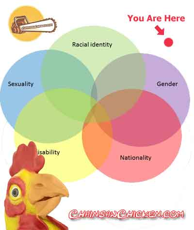 Intersectionality Test